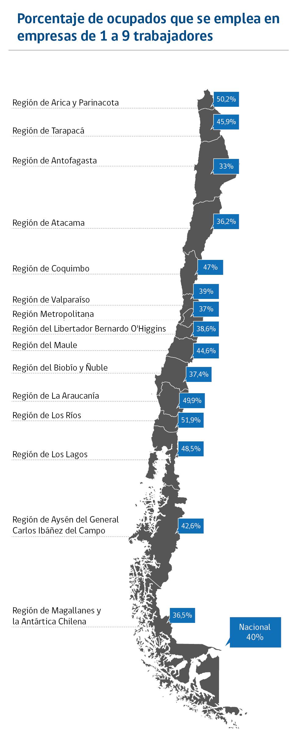 Porcentaje de ocupados que se emplea en empresas de 1 a 9 trabajadores.